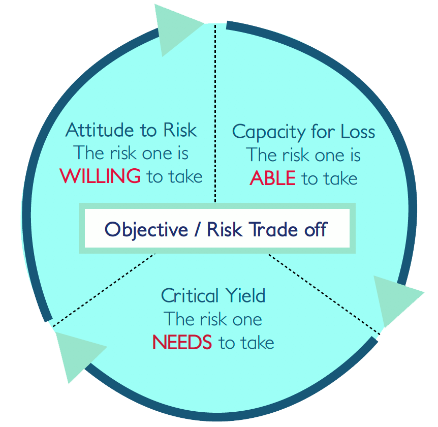 objective risk